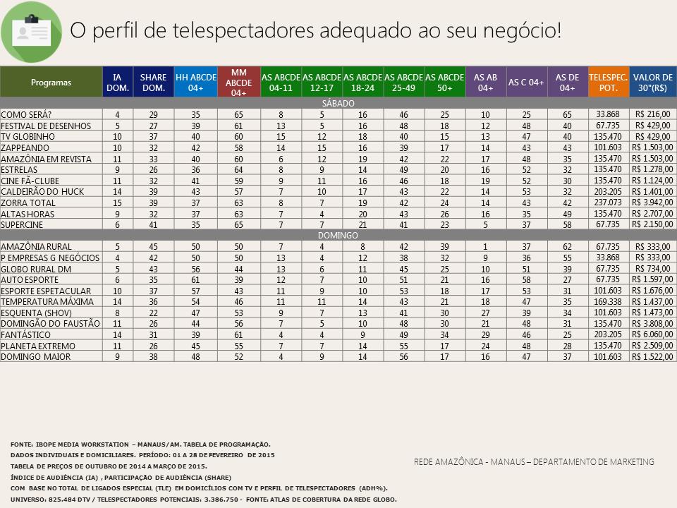 Confira o perfil de telespectadores da Rede Amazônica em fevereiro/ 2015 (Foto: Rede Amazônica) (Foto: Rede Amazônica)