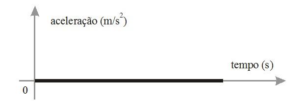 Gráfico aceleração tempo (Foto: Reprodução)