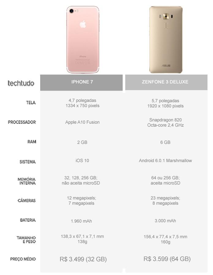 Tabela comparativa entre o iPhone 7 e o Zenfone 3 Deluxe (Foto: Arte/TechTudo)