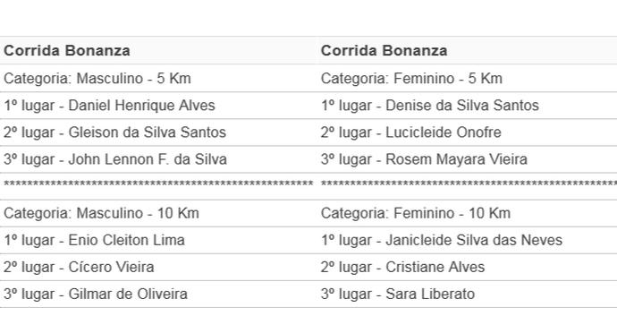 vencendores corrida bonanza (Foto: GloboEsporte.com)