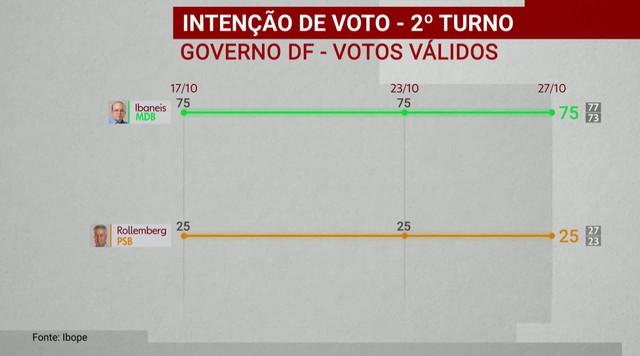 Ibope divulga pesquisa de intenção de voto para o governo do Distrito Federal
