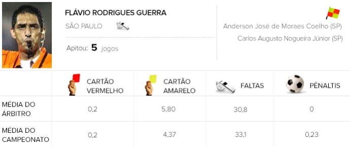 Info árbitros - Flávio Rodrigues Guerra (Foto: Editoria de Arte)
