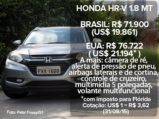 Honda HR-V: preço no Brasil e nos EUA (atualizado em 31/08/15) (Foto: Divulgação)