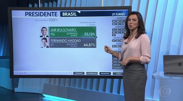 Jair Bolsonaro vence Fernando Haddad com vantagem de 10% dos votos