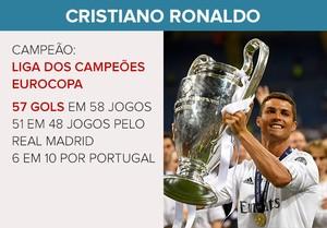 CARD Cristiano Ronaldo prêmio UEFA (Foto: Editoria de Arte)