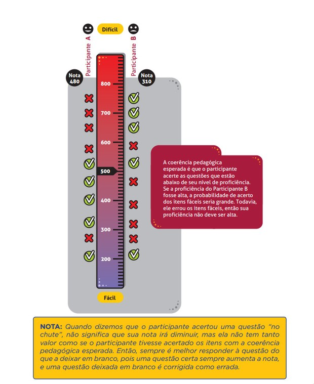 Escala de proficiência do Enem  (Foto: Reprodução/Guia do Participante)