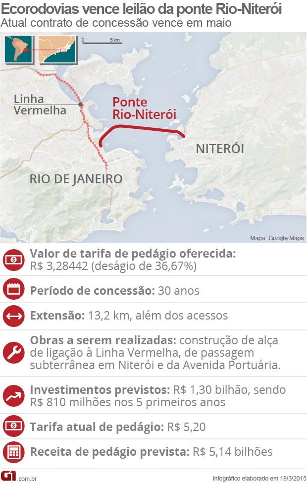 Leilão ponte Rio Niterói (Foto: Editoria de Arte/G1)