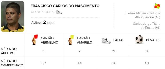 Info Arbitragem brasileirão - Francisco Carlos do Nascimento - Sport x Botafogo (Foto: Arte / Globoesporte.com)