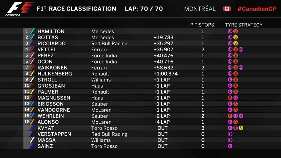 Classificação final - GP do Canadá (Foto: Reprodução/Twitter)