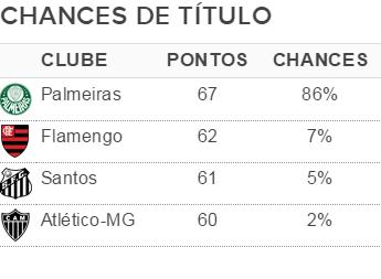Chances de título Brasileirão 2016 – 33ª rodada (Foto: GloboEsporte.com)