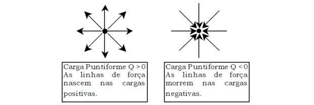 Cargas puntiformes - eletromagnetismo (Foto: Reprodução)