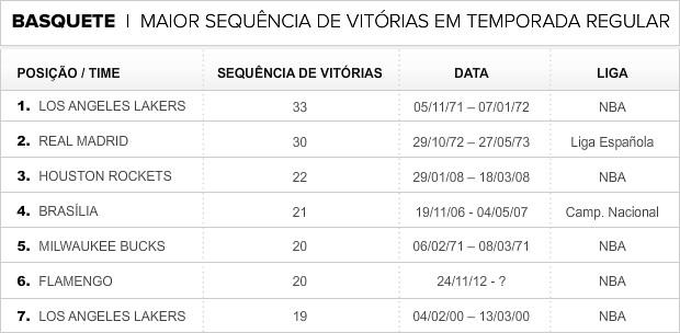 Info_BASQUETE_mais-vitorias3 (Foto: Infoesporte)