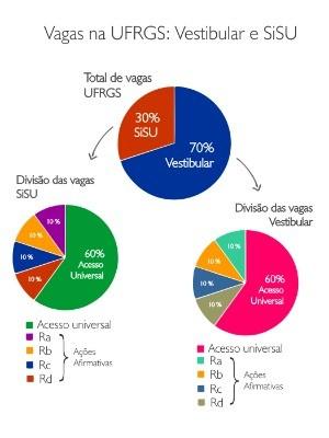 UFRGS cotas universidade (Foto: UFRGS/Divulgação)