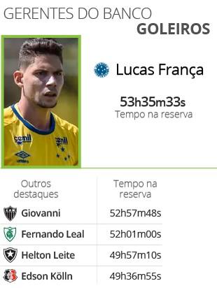 Gerentes do banco goleiros - Brasileirão 2016 (Foto: Infoesporte)