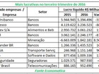 Lucro das empresas de capital aberto sobe 14% no 3º trimestre