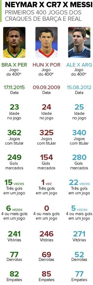 Info 400 Jogos Neymar x Cristiano Ronaldo x Messi (Foto: www.ogol.com.br/)