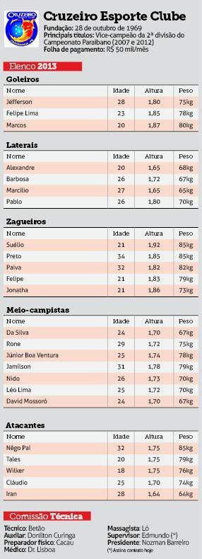 Elenco do Cruzeiro - Paraibano 2013 (Foto: Adriano Gonçalves / Jornal da Paraíba)