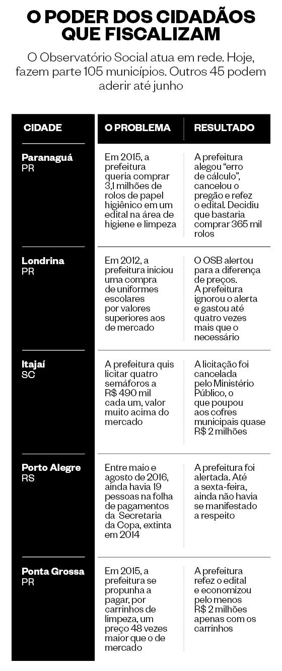 O poder dos cidadãos que fiscalizam (Foto: Arte/Época)