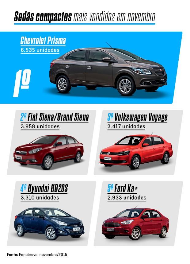 Os mais vendidos de novembro: SUVs (Foto: Divulgação)