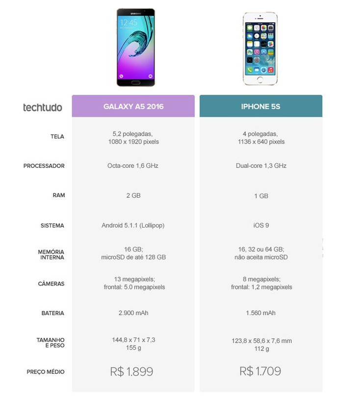 Tabela comparativa entre Galaxy A5 2016 ou iPhone 5S (Foto: Arte/TechTudo)