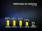Em Joinville, Kennedy tem 24%; Dohler e Tebaldi, 23%, diz Ibope