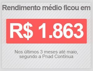 Rendimento médio ficou em R$ 1.863 nos três meses até maio deste ano (Foto: G1)