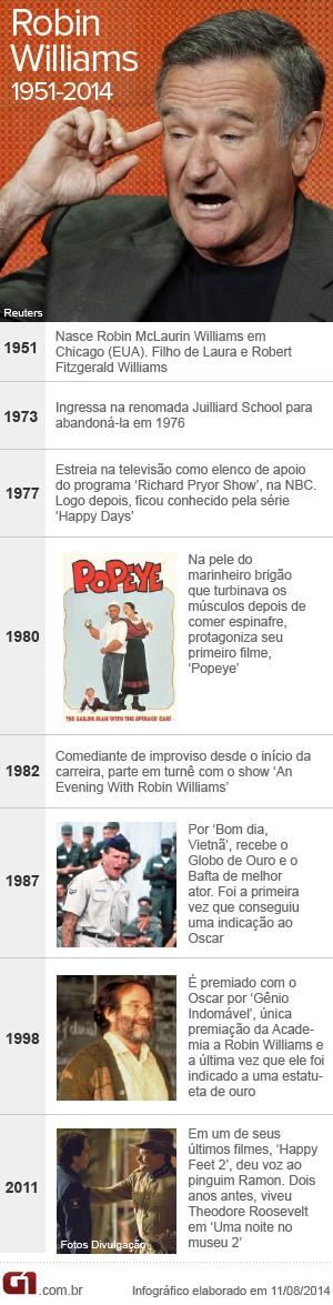 Vale este-Linha do tempo Robin Williams (Foto: Arte/G1)