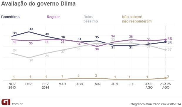 Pesquisa Ibope 26.08.2014 / avaliação do governo (Foto: Editoria de Arte / G1)