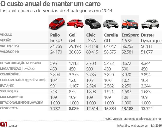 Custo anual de um carro novo - vale este 2