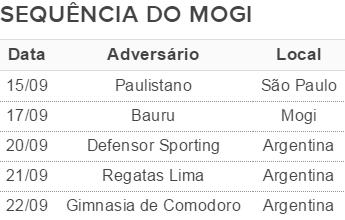 Sequência jogos Mogi das Cruzes basquete (Foto: Gerador de Tabelas/GloboEsporte.com)