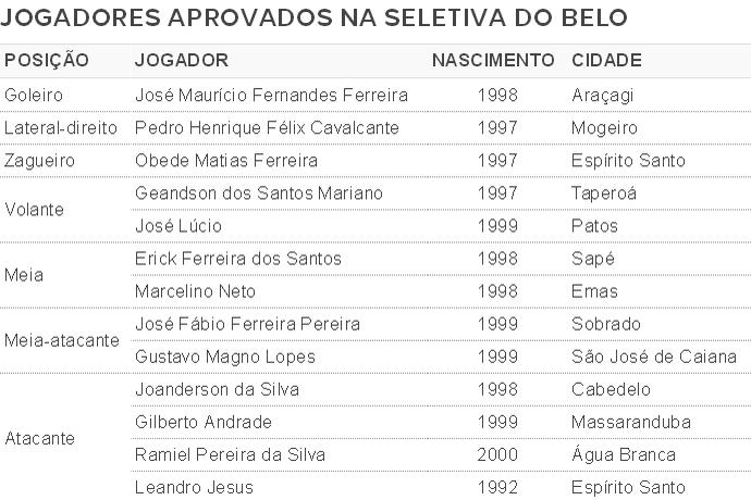 seletiva, peneira, Botafogo-PB (Foto: GloboEsporte.com)