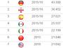 Fase regular da MLS termina com média maior que a do Brasileirão