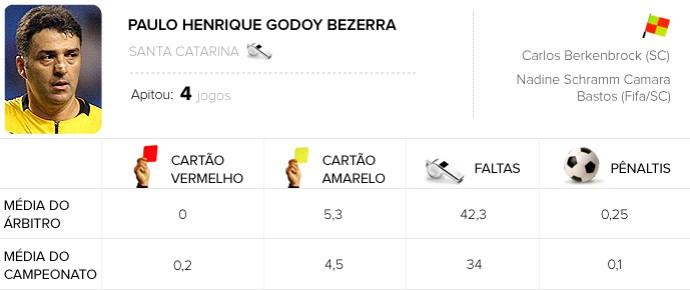 Info Arbitragem brasileirão - Paulo Godoy - Flamengo x Atlético-PR (Foto: Arte / Globoesporte.com)