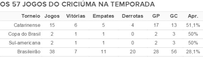 Temporada do Criciúma (Foto: Fonte: GloboEsporte.com)