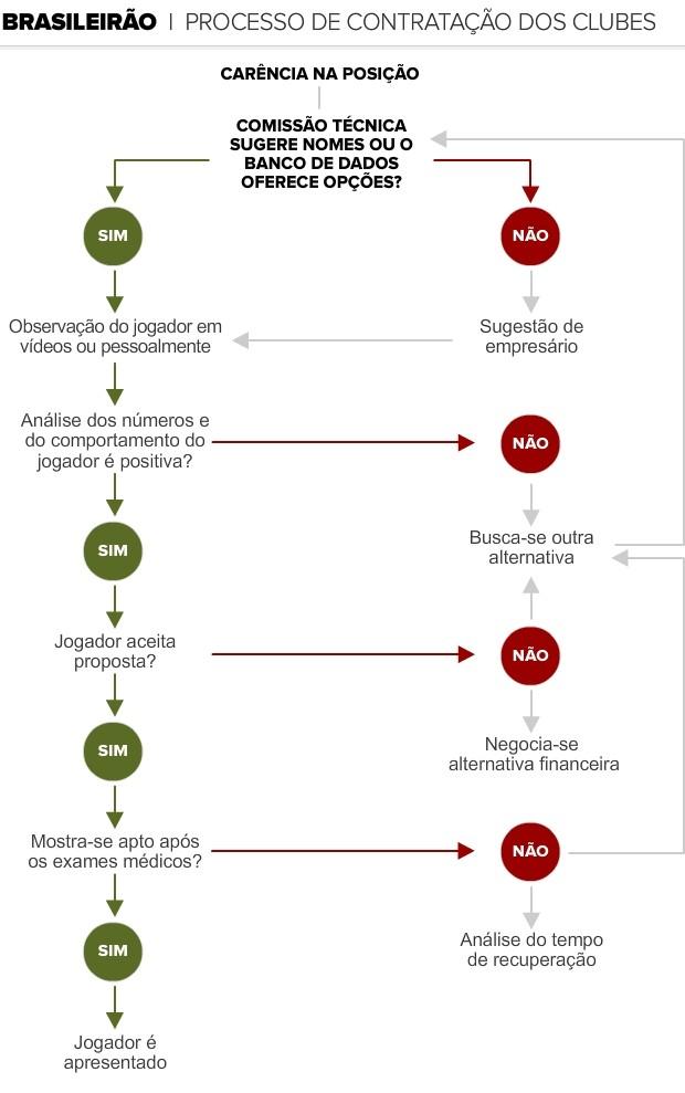Info FLUXOGRAMA CONTRATACOES (Foto: infoesporte)