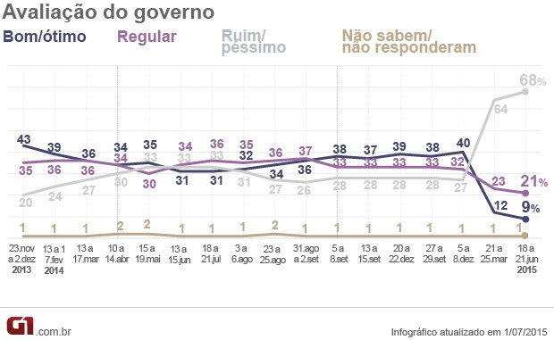 Pesquisa Ibope/CNI de aprovação do governo Dilma Rousseff (Foto: Editoria de Arte / G1)
