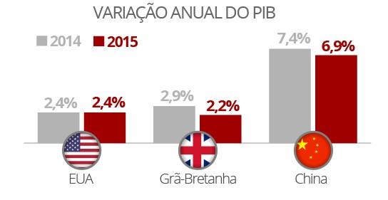 PIBs variação (Foto: Arte/G1)