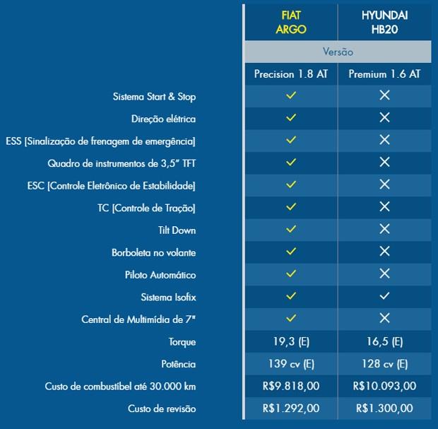Fiat compara Argo com Onix e HB20, mas esquece do Polo (Foto: Reprodução)