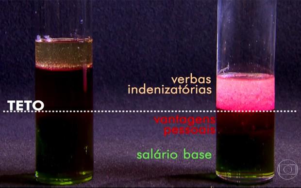Entenda como é calculado o salário do servidor (Foto: TV Globo/Reprodução)
