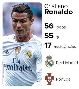 Info Cards finalistas bola de ouro Cristiano Ronaldo (Foto: Editoria de arte)
