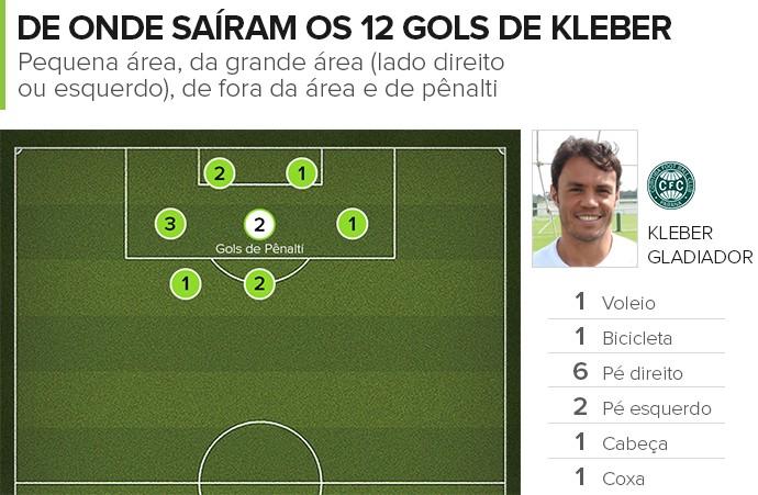 CAMPINHO 12 Gols de Kleber - Coritiba (Foto: infoesporte)