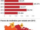 Brasil registra o menor número de focos de incêndio desde 2000