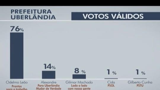 Ibope, votos válidos: Odelmo tem 76%, Alexandre, 14%, e Gilmar, 8%