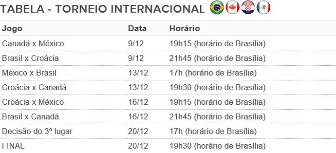 Tabela Torneio Internacional de Futebol Feminino - Natal (Foto: Reprodução)