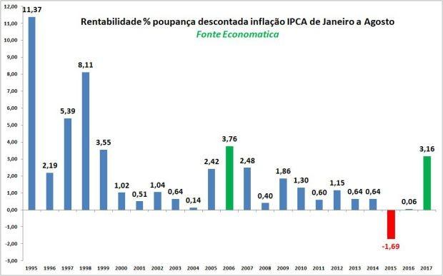 Gráfico mostra o rendimento real da poupança para os oito primeiros meses do ano de 1995 a 2017 (Foto: Economatica)