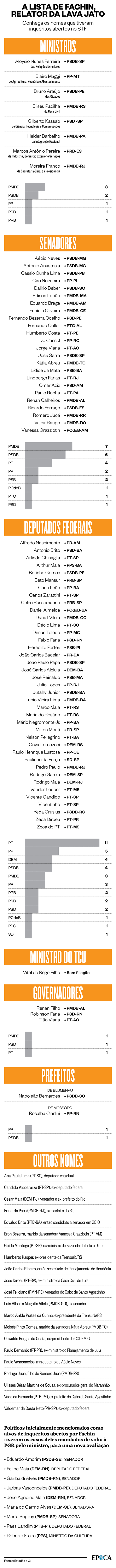 A lista de Fachin, relator da Lava Jato (Foto: ÉPOCA)