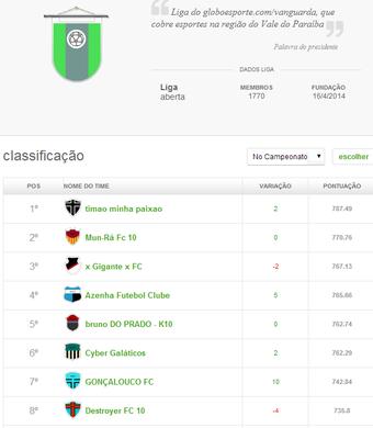 Liga GE.com/Vanguarda (Foto: Reprodução/CartolaFC)