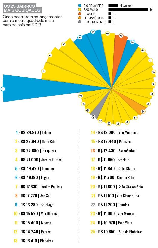 Os 25 bairros mais cobiçados (Foto: reprodução)
