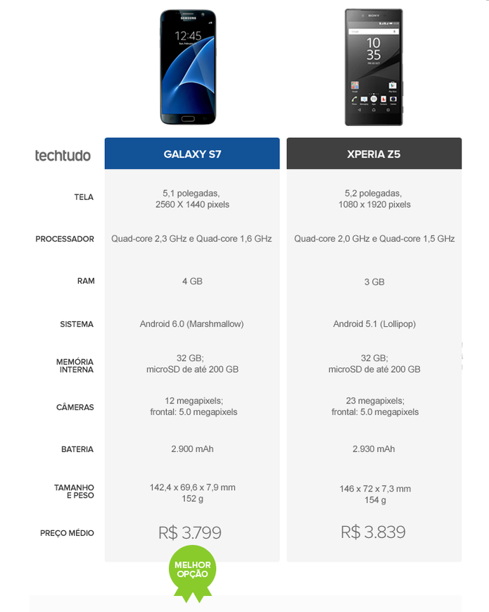 Tabela Galaxy S7 Xperia Z5 (Foto: Arte/TechTudo)