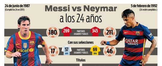 """Jornal presta homenagem, compara Neymar a Messi e diz: """"O príncipe que se converterá em rei"""" (Reprodução)"""